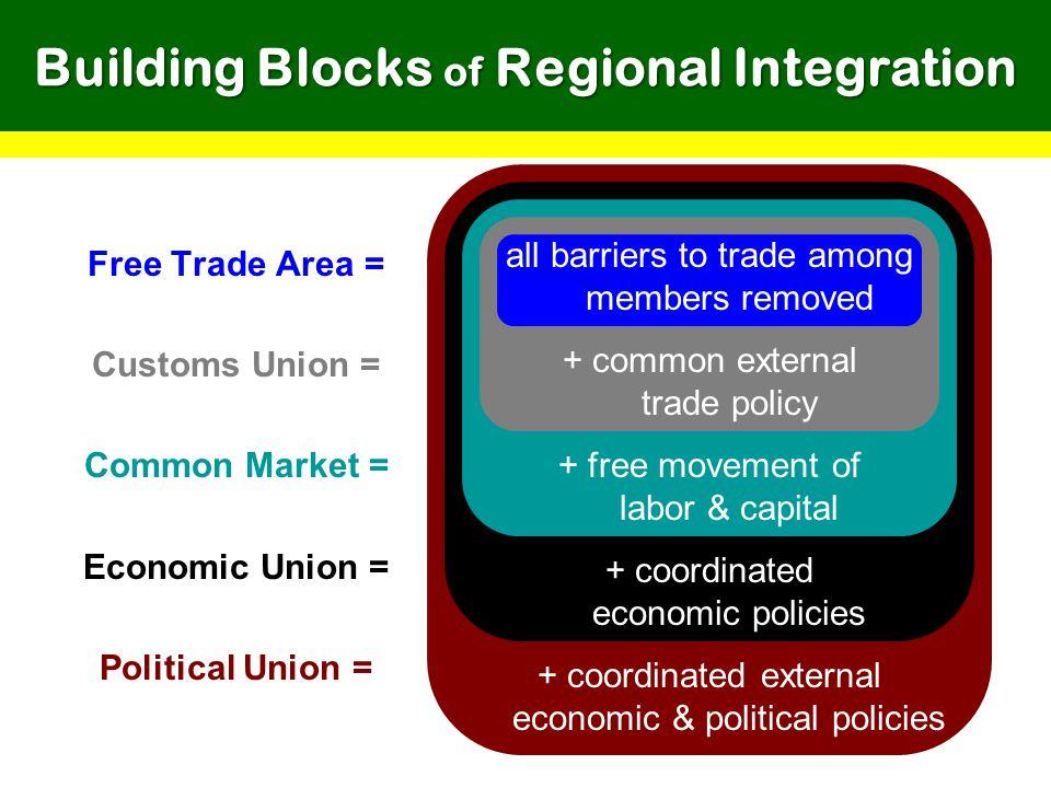 Building Blocks of Regional Integration Free Trade Area = Customs Union = Common Market = Economic Union = Political Union = all barriers to trade amo