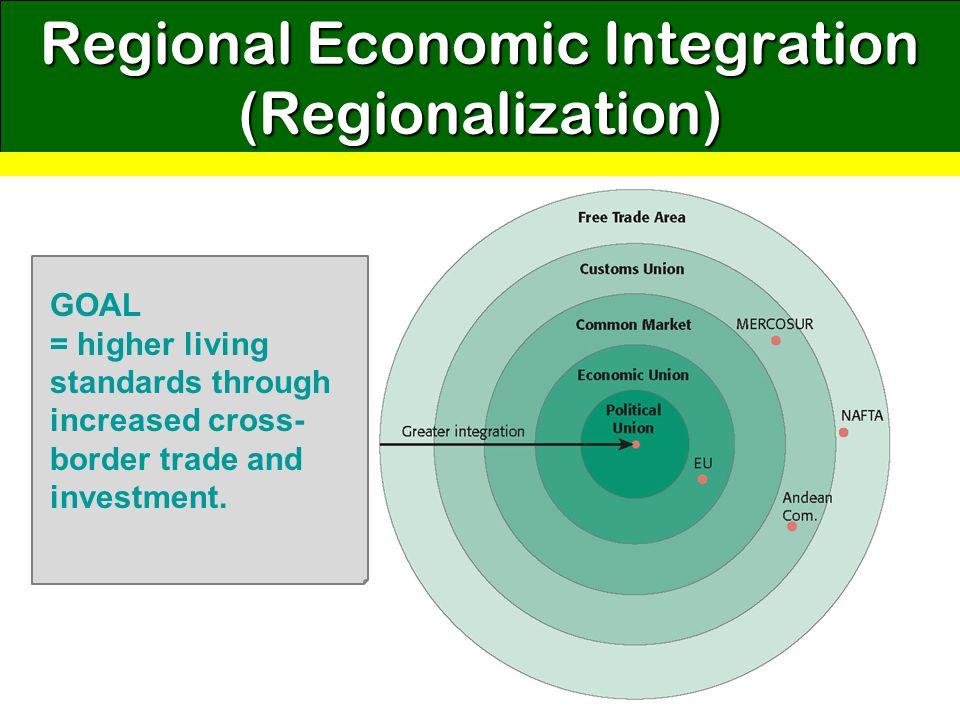 GOAL = higher living standards through increased cross- border trade and investment. Regional Economic Integration (Regionalization)
