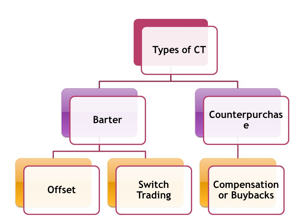 Types of CTBarterOffset Switch Trading Counterpurchas e Compensation or Buybacks