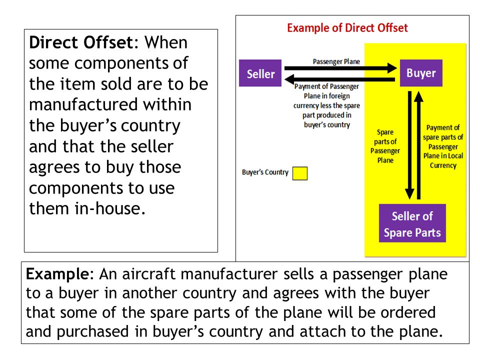 Direct Offset: When some components of the item sold are to be manufactured within the buyers country and that the seller agrees to buy those componen
