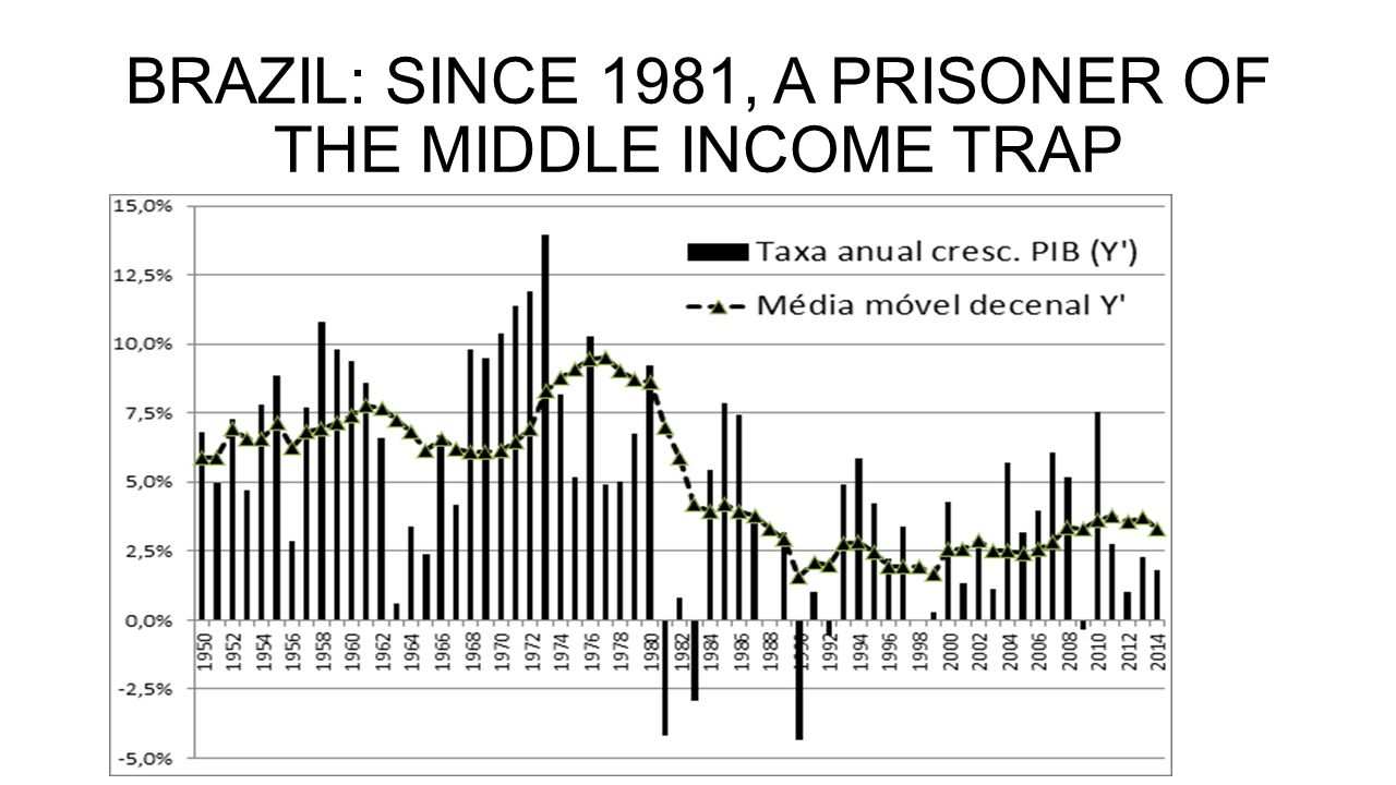 EXIT FROM MIDDLE INCOME TRAP DEPENDS ON INTEGRATION TO INTERNATIONAL TRADE Exit from middle income trap depends on higher produtivity Higher productivity depends on firms with tecnology, scale, scope, and competition Post-WW-II examples: Israel and Asian tigers (industry) Europes periphery (services) Australia, New Zealand, Norway (commodities) Is Mexico a counterexample?