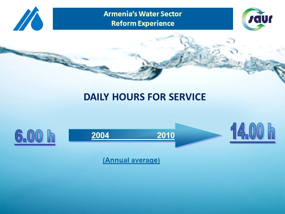 2004 2010 DAILY HOURS FOR SERVICE (Annual average) Armenias Water Sector Reform Experience