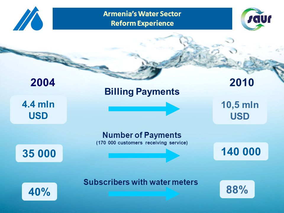2004 2010 Billing Payments Number of Payments (170 000 customers receiving service) Subscribers with water meters 4.4 mln USD 35 000 40% 10,5 mln USD