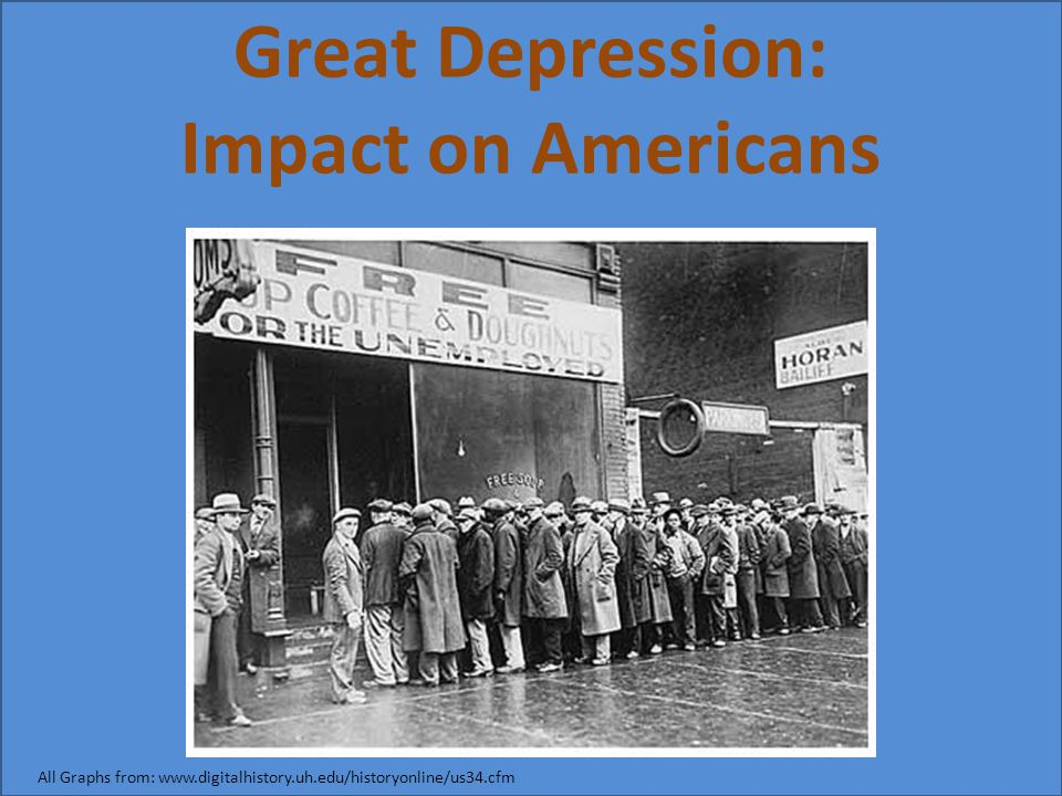 Great Depression: Impact on Americans All Graphs from: www.digitalhistory.uh.edu/historyonline/us34.cfm