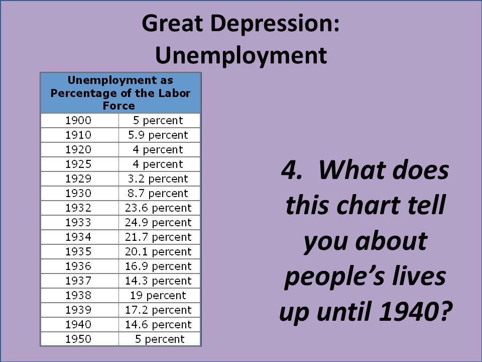 Great Depression: Unemployment 4. What does this chart tell you about peoples lives up until 1940