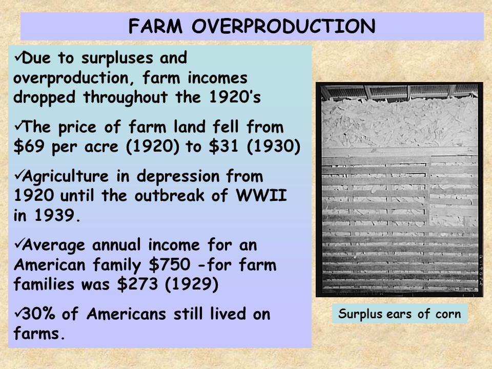 FARM OVERPRODUCTION Due to surpluses and overproduction, farm incomes dropped throughout the 1920s The price of farm land fell from $69 per acre (1920) to $31 (1930) Agriculture in depression from 1920 until the outbreak of WWII in 1939.