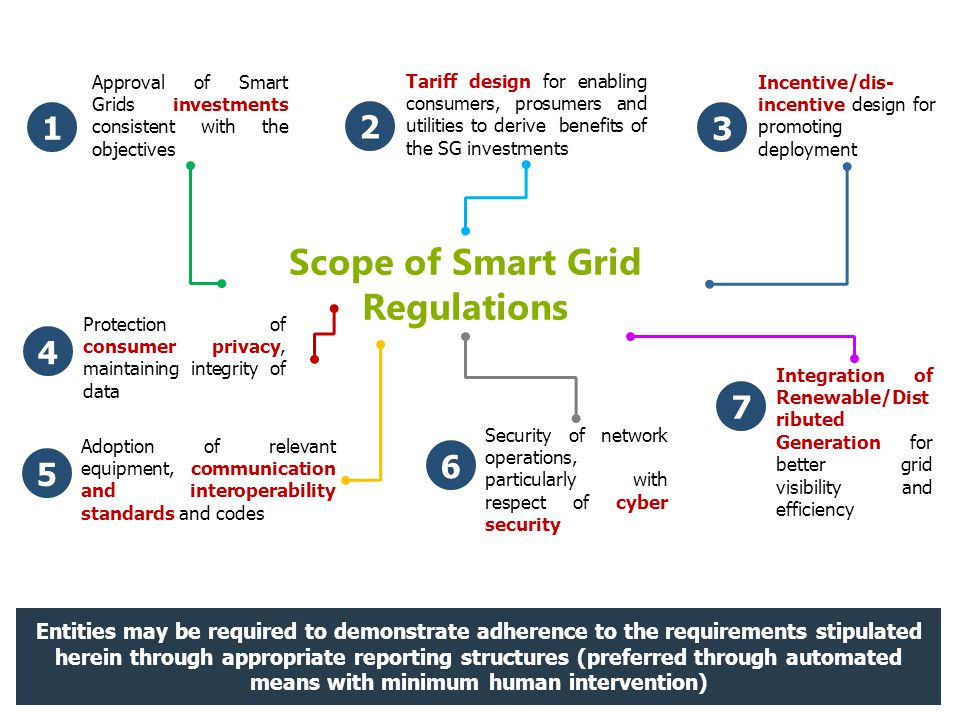 Scope of Smart Grid Regulations Approval of Smart Grids investments consistent with the objectives 1 Tariff design for enabling consumers, prosumers a