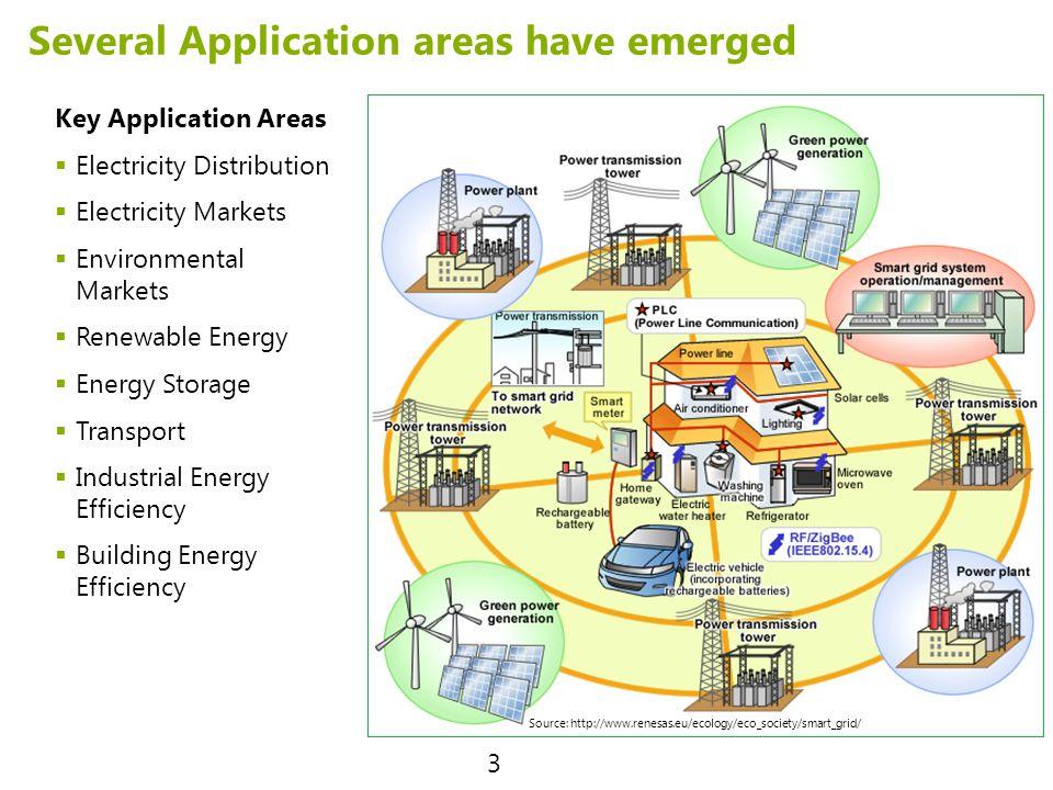 Several Application areas have emerged Key Application Areas Electricity Distribution Electricity Markets Environmental Markets Renewable Energy Energ