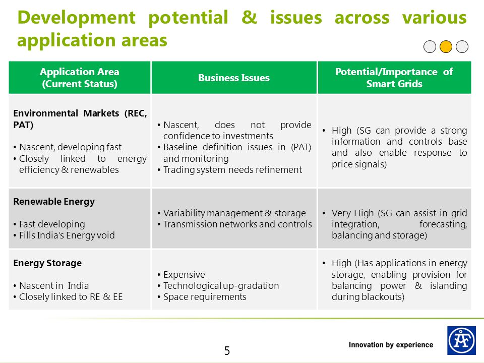 Application Area (Current Status)` Business Issues Potential/Importance of Smart Grids Transport Largest energy sub-sector after electricity Pollution a significant issue Only Hybrid Vehicles (fossil fuel + EV) available Current focus only on mobility and associated environmental issues EVs are expensive Inadequate infrastructure for deployment and proliferation Regulatory Issues High SG can integrate with grid and reduce short term power purchase; use as balancing resource; peak load management) Building Energy Efficiency Fastest growing energy consuming sector Widely varying energy efficiency levels Lack of awareness among builders and consumers High initial cost of EE appliance High.