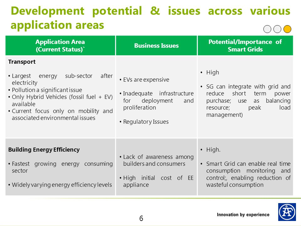 Application Area (Current Status)` Business Issues Potential/Importance of Smart Grids Transport Largest energy sub-sector after electricity Pollution