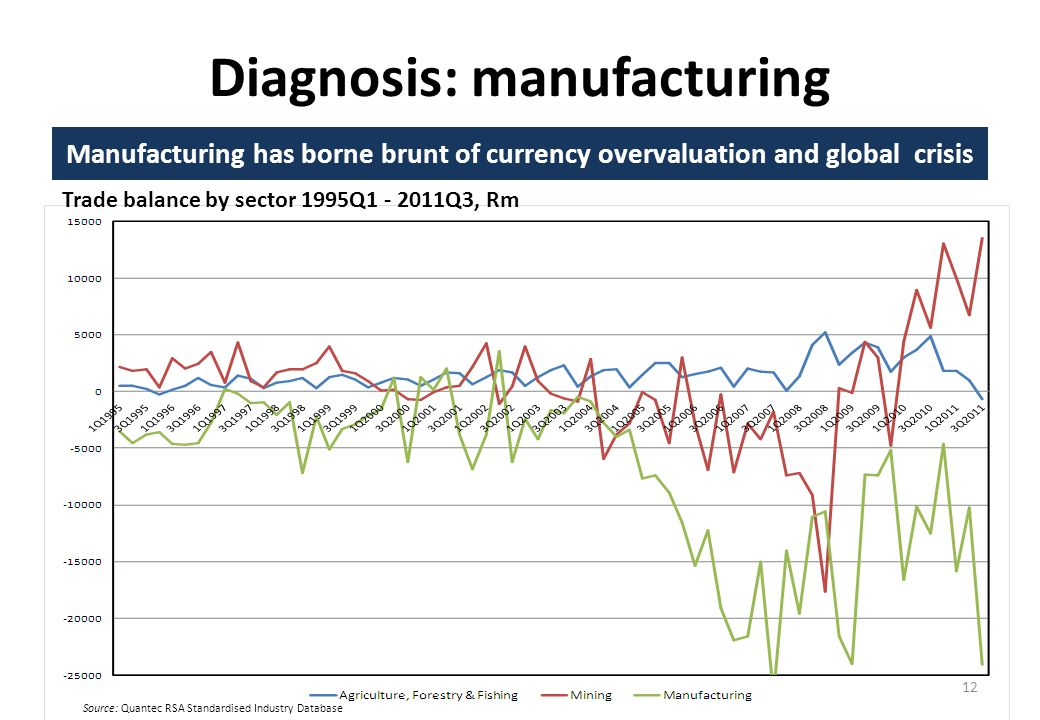 Diagnosis: manufacturing Manufacturing has borne brunt of currency overvaluation and global crisis 12 Source: Quantec RSA Standardised Industry Database Trade balance by sector 1995Q1 - 2011Q3, Rm