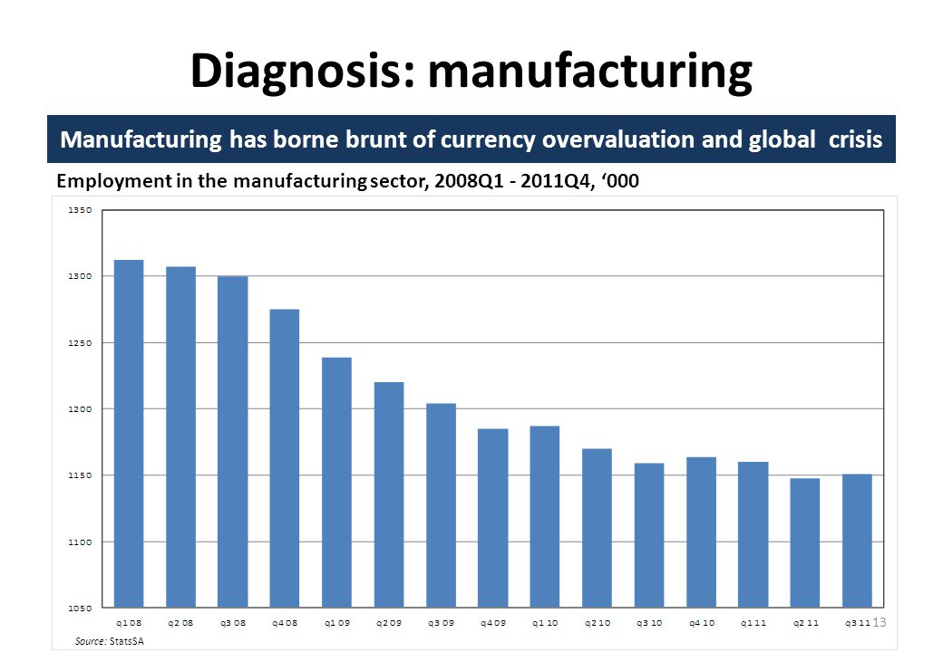 Diagnosis: manufacturing Manufacturing has borne brunt of currency overvaluation and global crisis 13 Employment in the manufacturing sector, 2008Q1 - 2011Q4, 000 Source: StatsSA