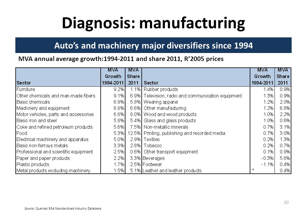 Diagnosis: manufacturing Autos and machinery major diversifiers since 1994 20 MVA annual average growth:1994-2011 and share 2011, R2005 prices Source: Quantec RSA Standardised Industry Database