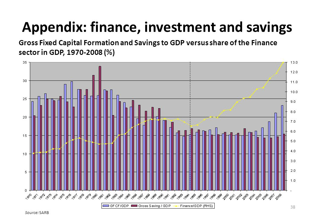 Appendix: finance, investment and savings Gross Fixed Capital Formation and Savings to GDP versus share of the Finance sector in GDP, 1970-2008 (%) 38 Source: SARB