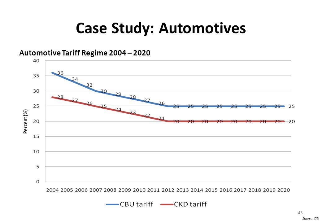 Case Study: Automotives Automotive Tariff Regime 2004 – 2020 43 Source: DTI