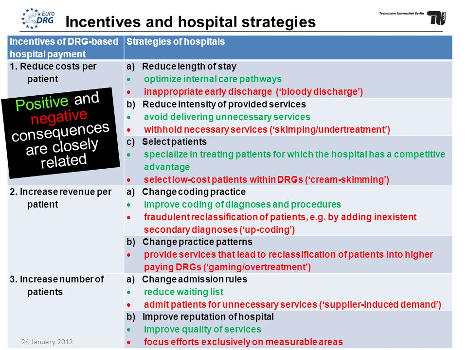 European Health Summit: DRG payment14 Incentives of DRG-based hospital payment Strategies of hospitals 1.