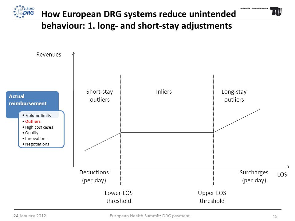 How European DRG systems reduce unintended behaviour: 1. long- and short-stay adjustments LOS Revenues Deductions (per day) Surcharges (per day) Short