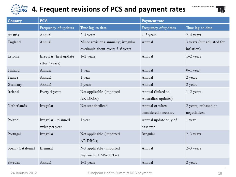 4. Frequent revisions of PCS and payment rates Country PCSPayment rate Frequency of updatesTime-lag to dataFrequency of updatesTime-lag to data Austri