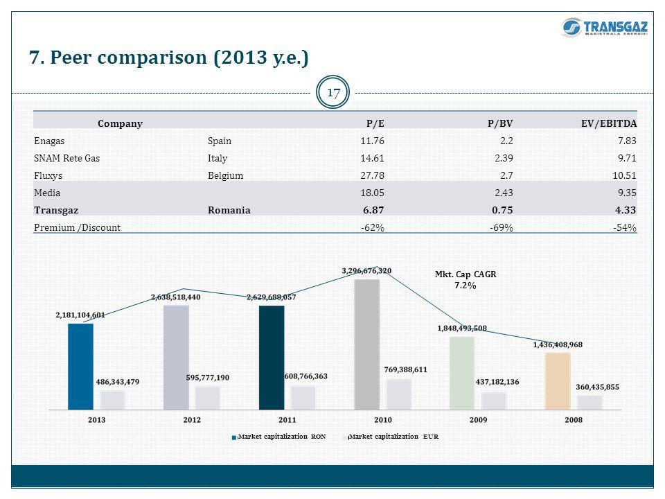 17 7. Peer comparison (2013 y.e.) Company P/EP/BVEV/EBITDA EnagasSpain11.762.27.83 SNAM Rete GasItaly14.612.399.71 FluxysBelgium27.782.710.51 Media 18