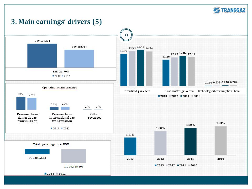 9 3. Main earnings drivers (5) Revenue from domestic gas transmission Revenue from international gas transmission Other revenues Circulated gas – bcm