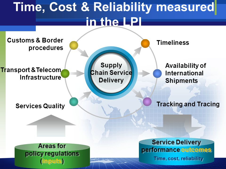 Availability of International Shipments Customs & Border procedures Timeliness Tracking and Tracing Transport &Telecom Infrastructure Services Quality Supply Chain Service Delivery Service Delivery performance outcomes Service Delivery performance outcomes Areas for policy regulations (inputs) Areas for policy regulations (inputs) Time, cost, reliability Time, Cost & Reliability measured in the LPI
