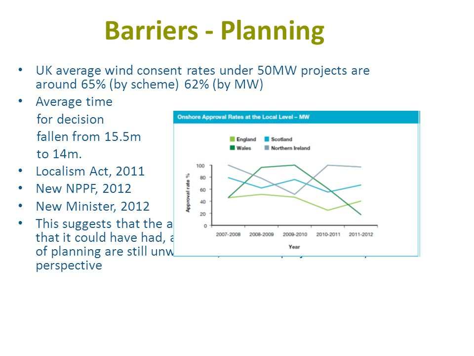 Barriers - Planning UK average wind consent rates under 50MW projects are around 65% (by scheme) 62% (by MW) Average time for decision fallen from 15.5m to 14m.