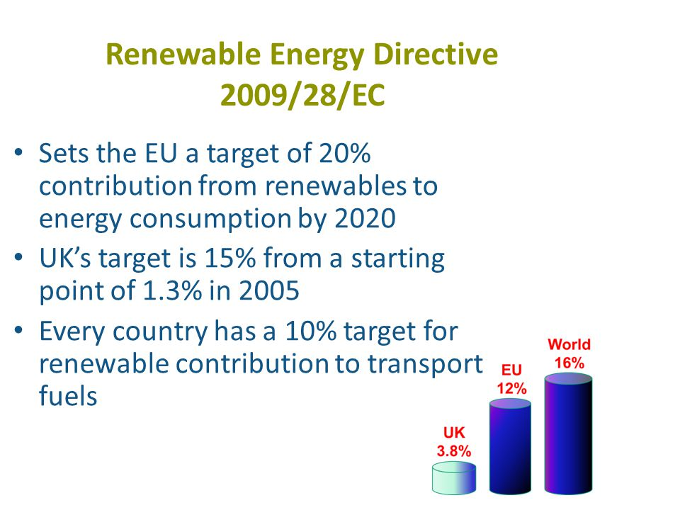 Renewable Energy Directive 2009/28/EC Sets the EU a target of 20% contribution from renewables to energy consumption by 2020 UKs target is 15% from a starting point of 1.3% in 2005 Every country has a 10% target for renewable contribution to transport fuels