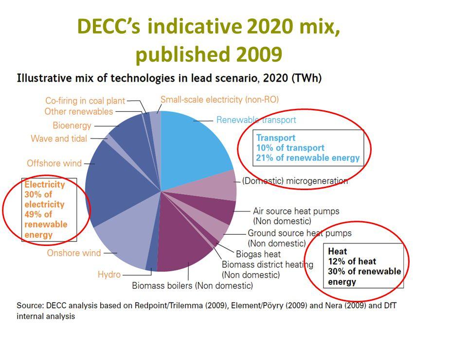 DECCs indicative 2020 mix, published 2009