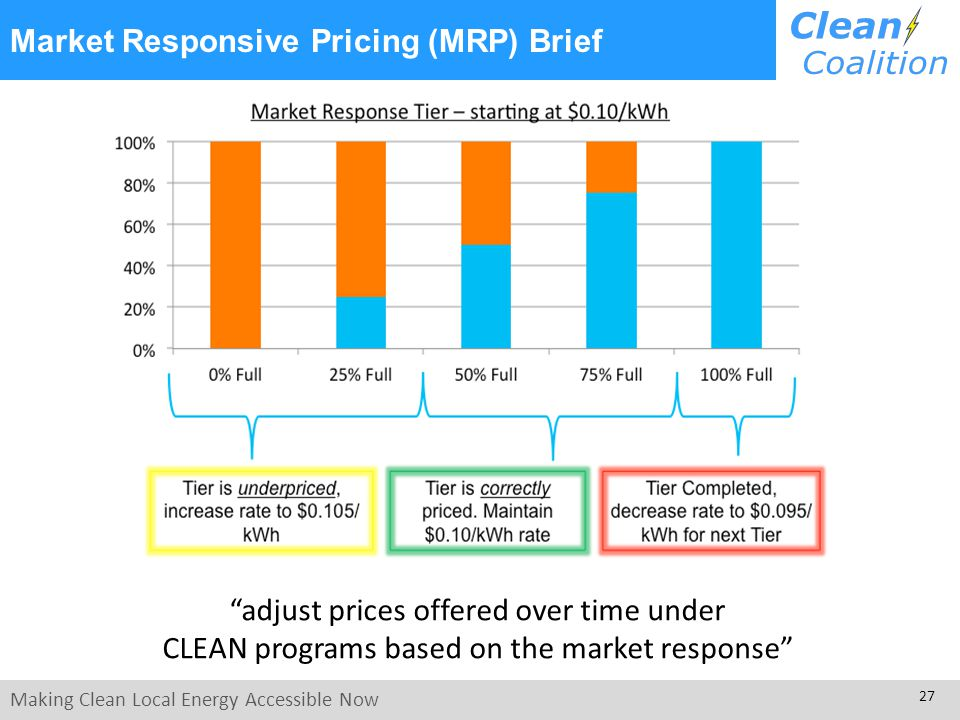 Making Clean Local Energy Accessible Now 27 Market Responsive Pricing (MRP) Brief adjust prices offered over time under CLEAN programs based on the ma