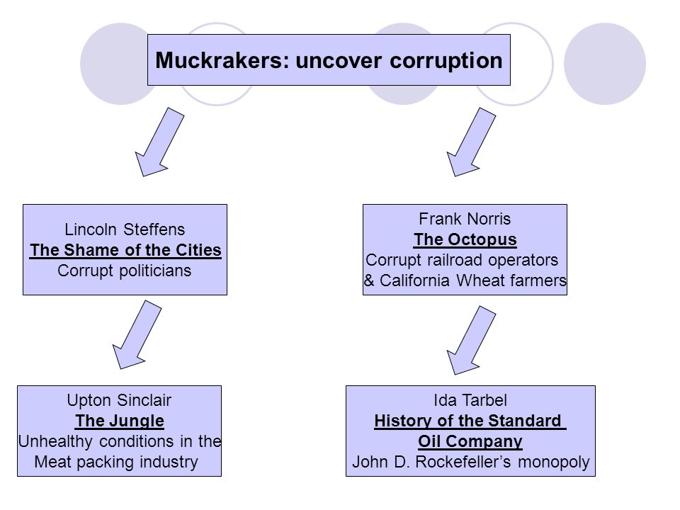 Muckrakers: uncover corruption Lincoln Steffens The Shame of the Cities Corrupt politicians Frank Norris The Octopus Corrupt railroad operators & Cali