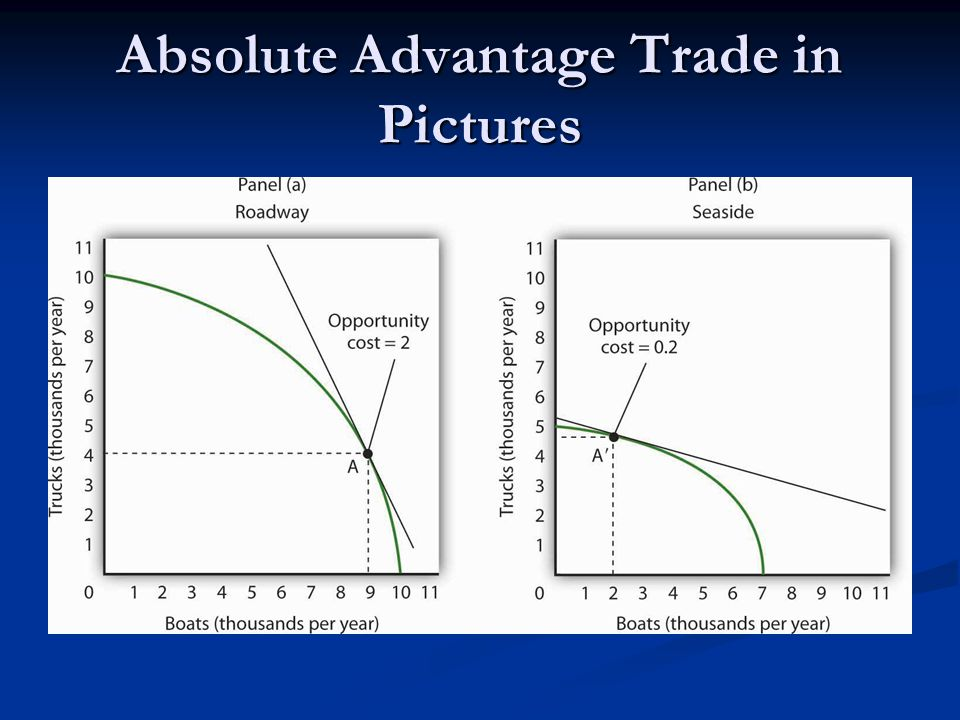 Absolute Advantage Trade in Pictures