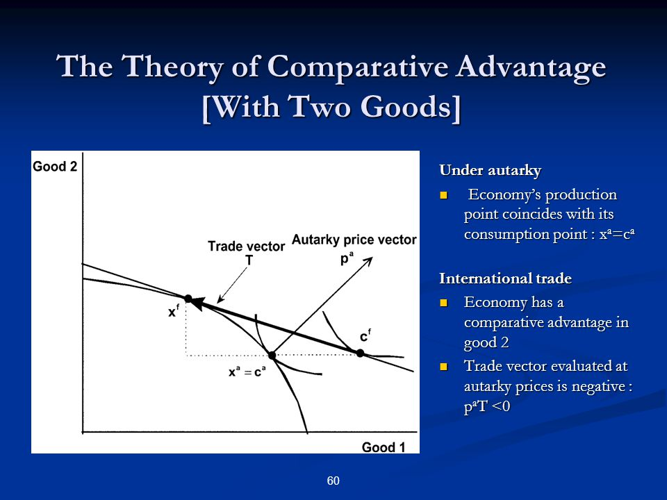 The Theory of Comparative Advantage [With Two Goods] Under autarky Economys production point coincides with its consumption point : x a =c a Internati