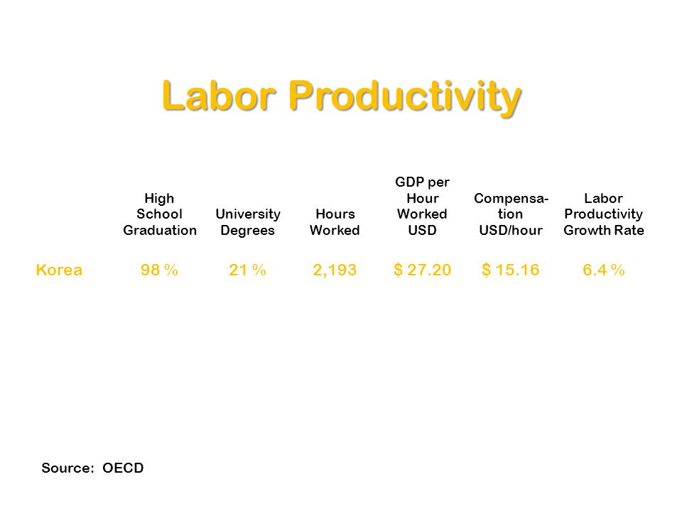 Labor Productivity High School Graduation University Degrees Hours Worked GDP per Hour Worked USD Compensa- tion USD/hour Labor Productivity Growth Ra