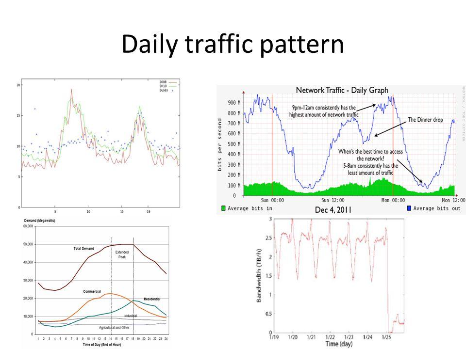 Daily traffic pattern