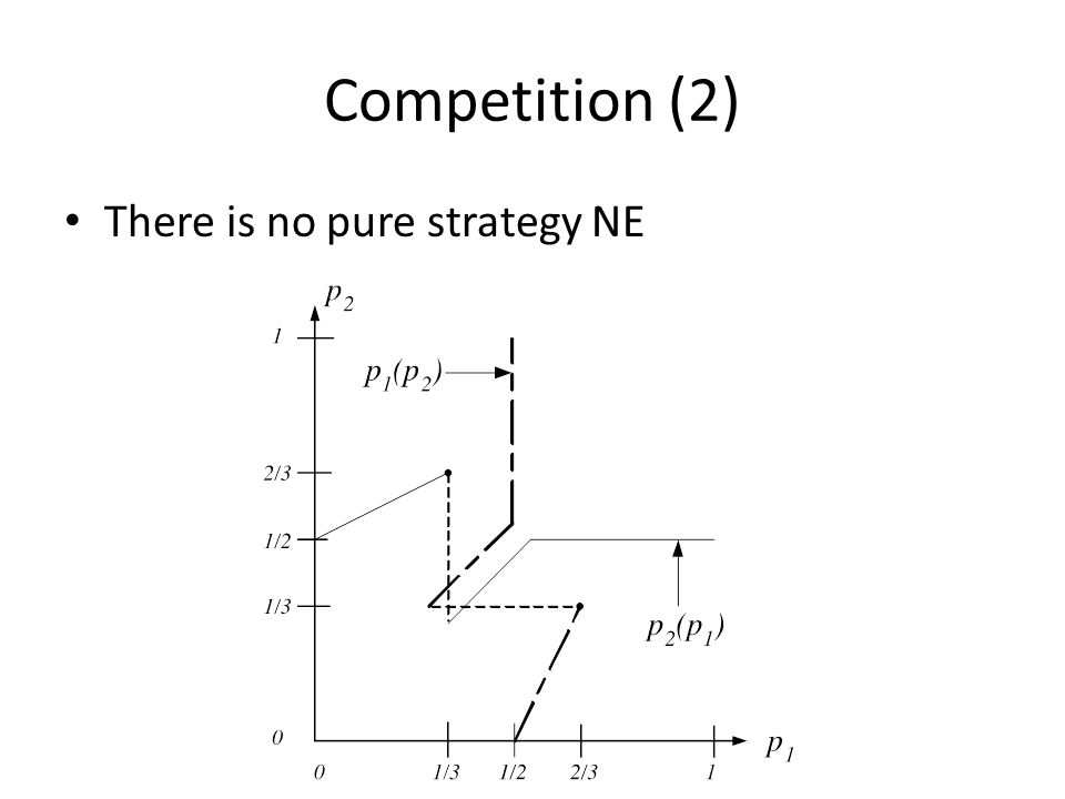 Competition (2) There is no pure strategy NE