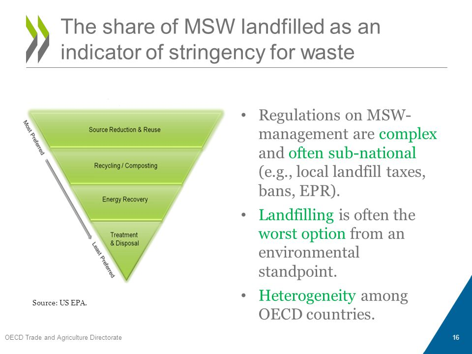 Regulations on MSW- management are complex and often sub-national (e.g., local landfill taxes, bans, EPR). Landfilling is often the worst option from