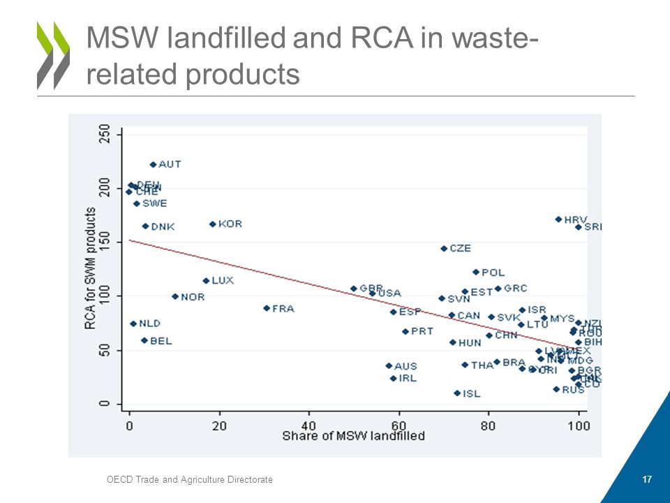 OECD Trade and Agriculture Directorate17 MSW landfilled and RCA in waste- related products