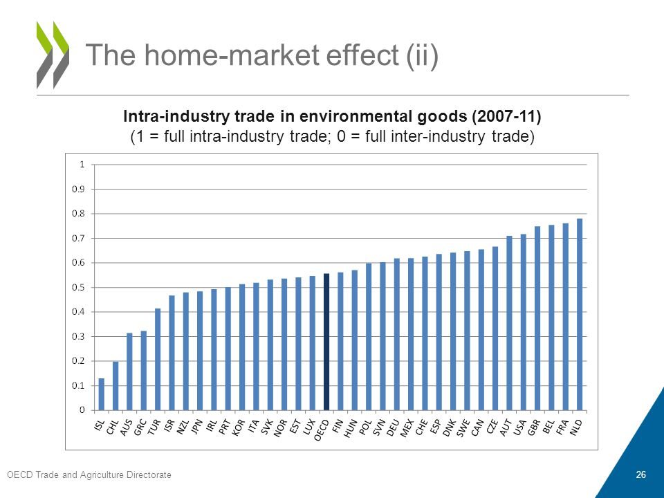OECD Trade and Agriculture Directorate 26 The home-market effect (ii) Intra-industry trade in environmental goods (2007-11) (1 = full intra-industry trade; 0 = full inter-industry trade)