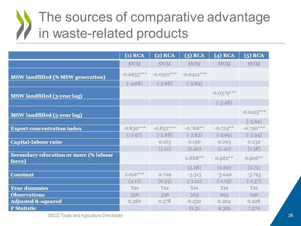 OECD Trade and Agriculture Directorate28 The sources of comparative advantage in waste-related products (1) RCA(2) RCA(3) RCA(4) RCA(5) RCA SWM MSW landfilled (% MSW generation) -0.0635***-0.0510***-0.0414*** (-4.08)(-3.68)(-3.89) MSW landfilled (3-year lag) -0.0379*** (-3.48) MSW landfilled (5-year lag) -0.0415*** (-3.64) Export concentration index -0.830***-0.832***-0.760**-0.724**-0.790*** (-2.97)(-2.88)(-2.62)(-2.69)(-2.94) Capital-labour ratio 0.1630.1900.2050.232 (1.21)(1.40)(1.42)(1.58) Secondary education or more (% labour force) 0.888**0.982**0.906** (2.28)(2.60)(2.71) Constant 2.616***0.709-3.313-3.640-3.793 (4.11)(0.54)(-1.21)(-1.25)(-1.37) Year dummies Yes Observations 356336303203140 Adjusted R-squared 0.3600.3780.4300.4040.428 F Statistic..11.319.3957.370