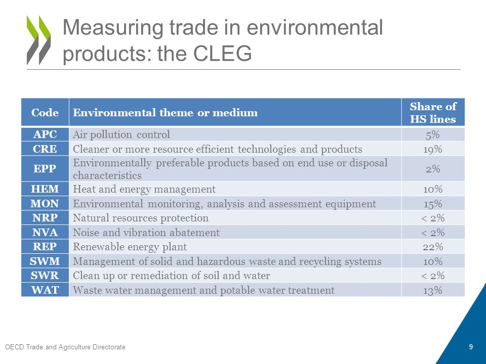CodeEnvironmental theme or medium Share of HS lines APCAir pollution control5% CRECleaner or more resource efficient technologies and products19% EPP