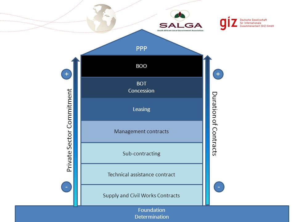 Management contracts Sub-contracting Technical assistance contract Supply and Civil Works Contracts Foundation Determination PPP Leasing BOT Concession BOO Private Sector Commitment - + - + Duration of Contracts