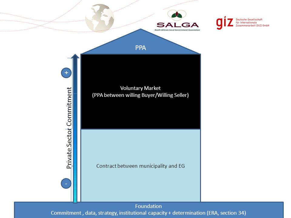 Contract between municipality and EG Foundation Commitment, data, strategy, institutional capacity + determination (ERA, section 34) PPA Voluntary Market (PPA between willing Buyer/Willing Seller) Private Sector Commitment - +
