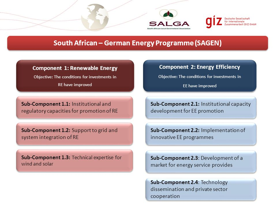 South African – German Energy Programme (SAGEN) Component 2: Energy Efficiency Objective: The conditions for investments in EE have improved Component 2: Energy Efficiency Objective: The conditions for investments in EE have improved Component 1: Renewable Energy Objective: The conditions for investments in RE have improved Component 1: Renewable Energy Objective: The conditions for investments in RE have improved Sub-Component 1.1: Institutional and regulatory capacities for promotion of RE Sub-Component 1.3: Technical expertise for wind and solar Sub-Component 1.2: Support to grid and system integration of RE Sub-Component 2.1: Institutional capacity development for EE promotion Sub-Component 2.2: Implementation of innovative EE programmes Sub-Component 2.3: Development of a market for energy service provides Sub-Component 2.4: Technology dissemination and private sector cooperation