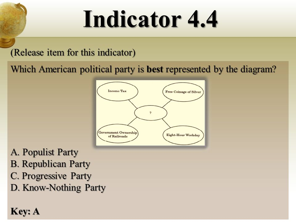 Which American political party is best represented by the diagram.