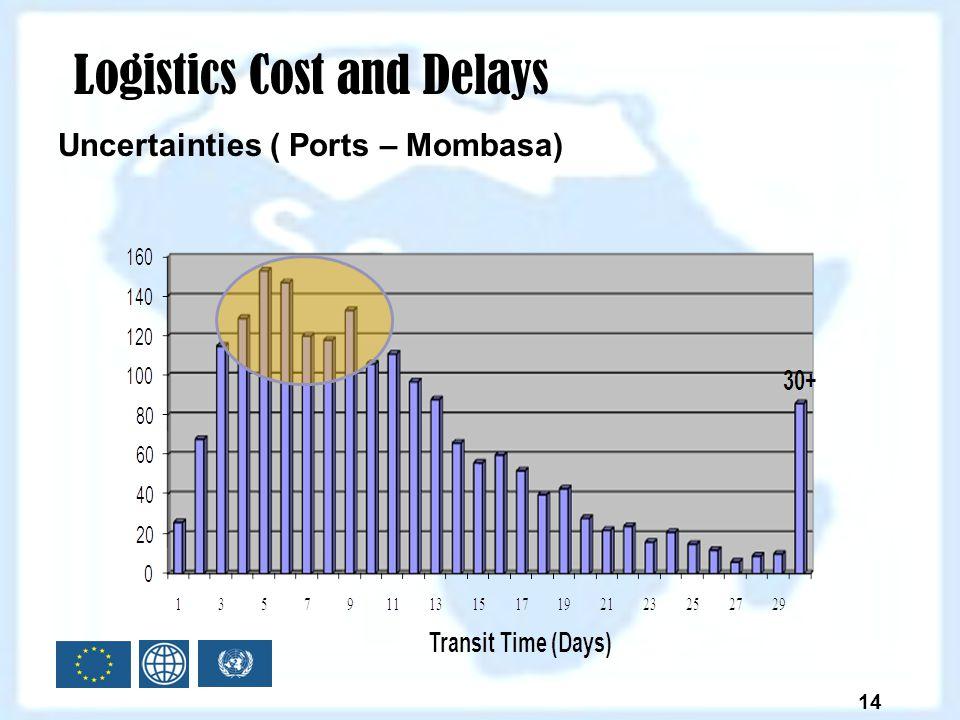 Uncertainties ( Ports – Mombasa) 14 Logistics Cost and Delays