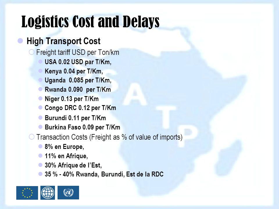 High Transport Cost Freight tariff USD per Ton/km USA 0.02 USD par T/Km, Kenya 0.04 per T/Km, Uganda 0.085 per T/Km, Rwanda 0.090 per T/Km Niger 0.13