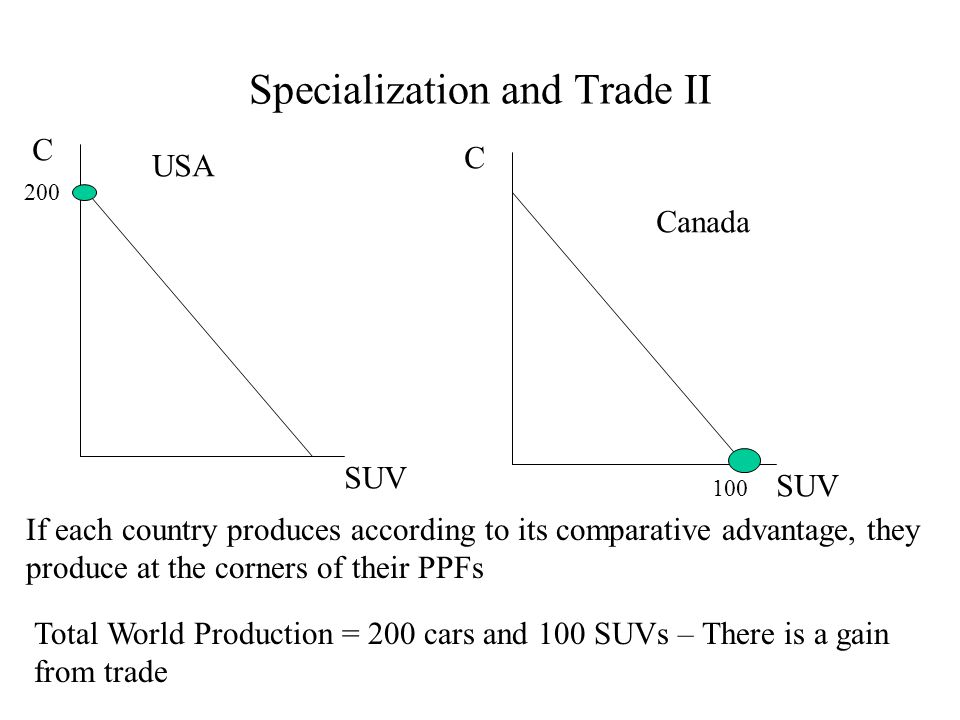 Specialization and Trade III We are still producing on each PPF, but now have the ability to CONSUME outside the PPF of each country.