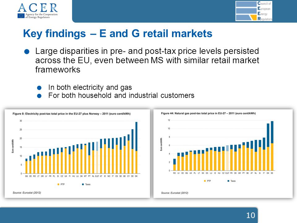 Key findings – E and G retail markets. Large disparities in pre- and post-tax price levels persisted across the EU, even between MS with similar retai