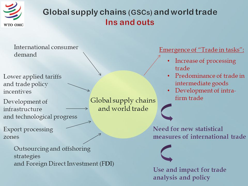 International consumer demand Export processing zones Development of infrastructure and technological progress Lower applied tariffs and trade policy incentives Outsourcing and offshoring strategies and Foreign Direct Investment (F D I) Emergence of Trade in tasks: Need for new statistical measures of international trade Global supply chains and world trade Increase of processing trade Predominance of trade in intermediate goods Development of intra- firm trade Use and impact for trade analysis and policy