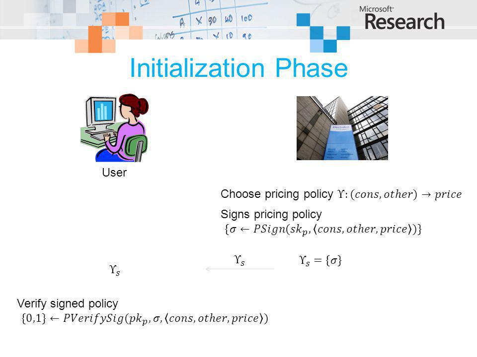 Initialization Phase User